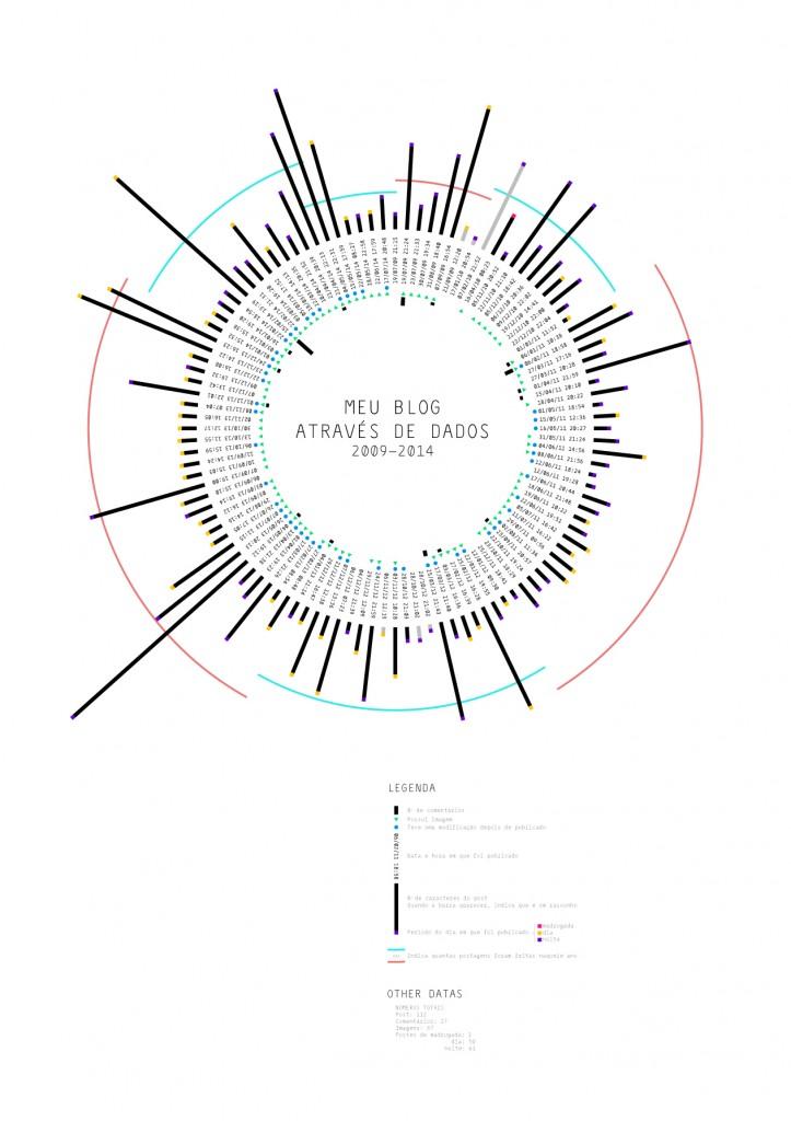 Meu Blog através de dados