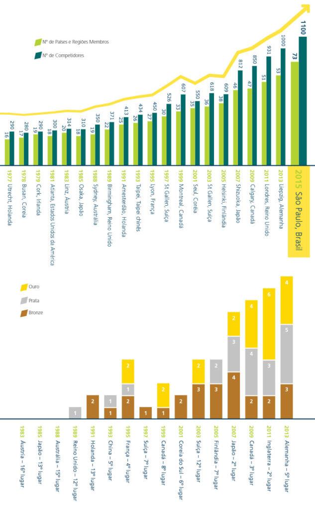 Dois gráficos de barras com dados de desempenho de diversas nações na WorldSkills Competition.